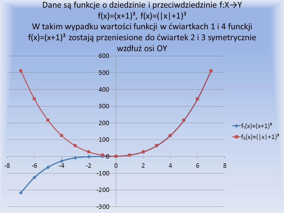 Dane są funkcje o dziedzinie i przeciwdziedzinie f:XY f(x)=(x+1)³, f(x)=(|x|+1)³ W takim wypadku wartości funkcji w ćwiartkach 1 i 4 funckji f(x)=(x+1