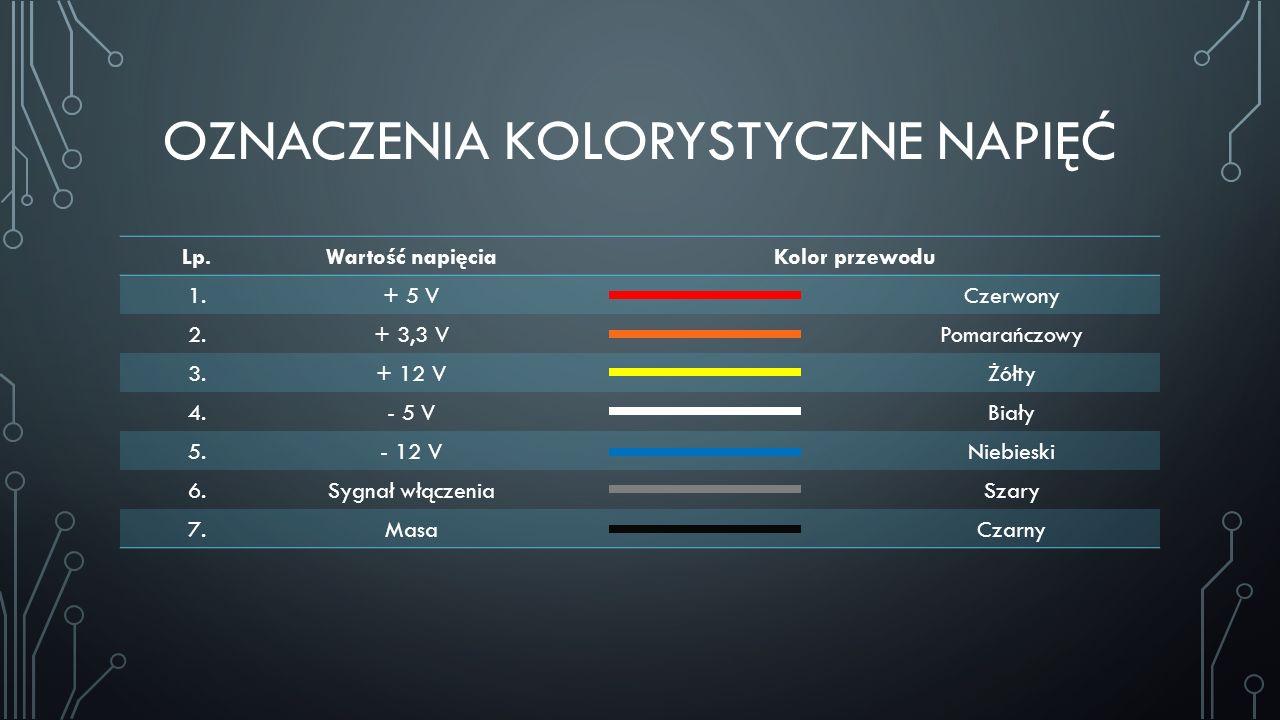 OZNACZENIA KOLORYSTYCZNE NAPIĘĆ Lp.Wartość napięciaKolor przewodu 1.+ 5 VCzerwony 2.+ 3,3 VPomarańczowy 3.+ 12 VŻółty 4.- 5 VBiały 5.- 12 VNiebieski 6