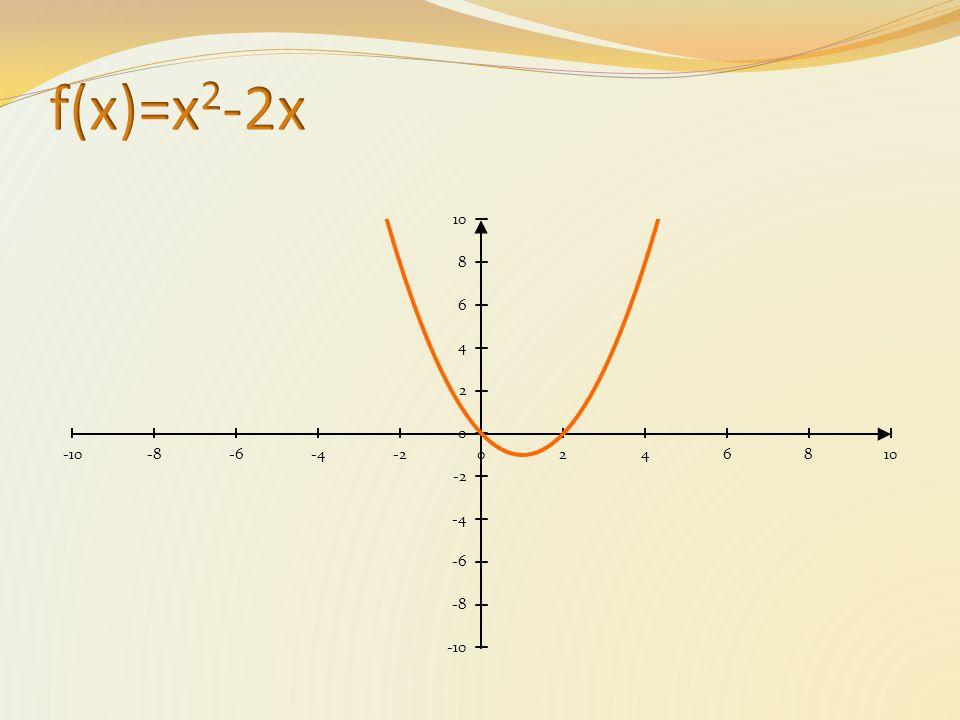 y=x 2 -2x y=(x-3) 2 -2(x-3) Wykres funkcji f(x-a) otrzymujemy przez przesunięcie wykresu funkcji f(x) o wektor [a,0].