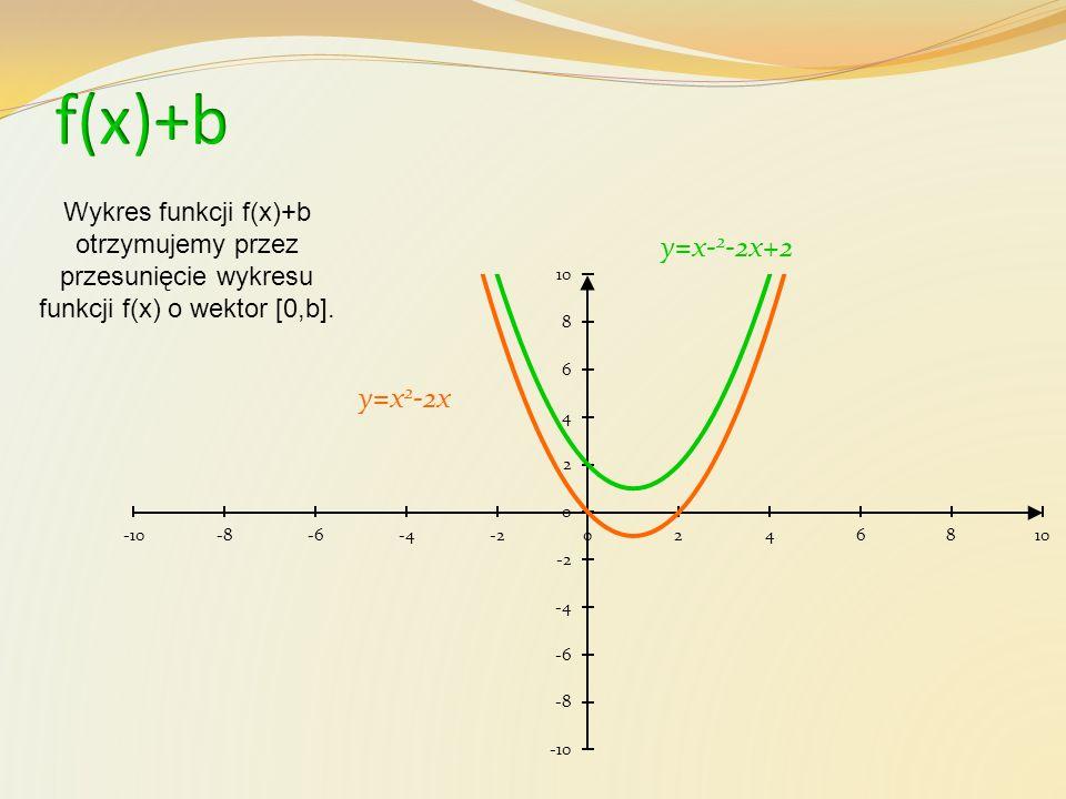 y=x 2 -2x y=(x-3) 2 -2(x-3)+2 Wykres funkcji f(x-a)+b otrzymujemy przez przesunięcie wykresu funkcji f(x) o wektor [a,b].