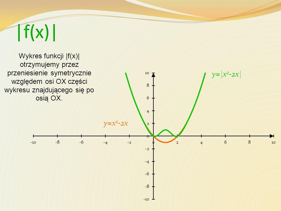 y=x 2 -2x y=|x 2 -2x| Wykres funkcji |f(x)| otrzymujemy przez przeniesienie symetrycznie względem osi OX części wykresu znajdującego się po osią OX.