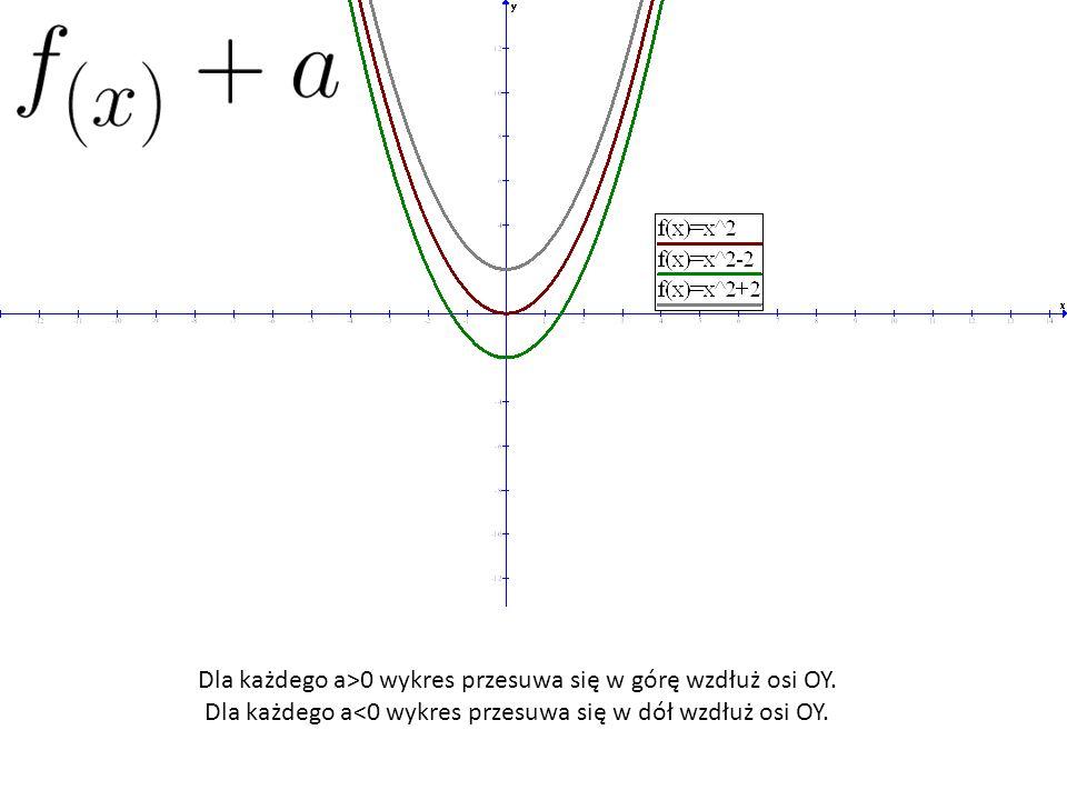 Dla każdego a>0 wykres przesuwa się w górę wzdłuż osi OY. Dla każdego a<0 wykres przesuwa się w dół wzdłuż osi OY.