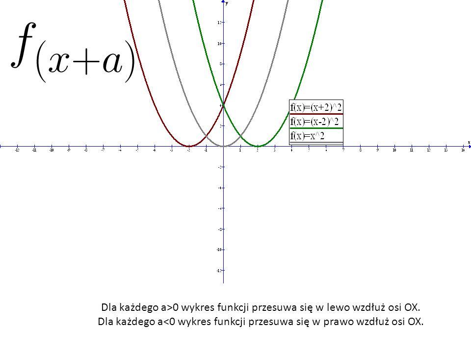 Dla każdego a>0 wykres funkcji przesuwa się w lewo wzdłuż osi OX. Dla każdego a<0 wykres funkcji przesuwa się w prawo wzdłuż osi OX.