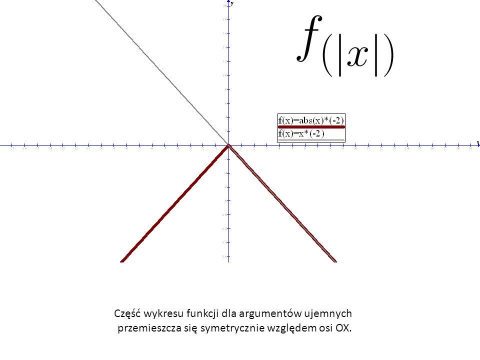 Część wykresu funkcji dla argumentów ujemnych przemieszcza się symetrycznie względem osi OX.