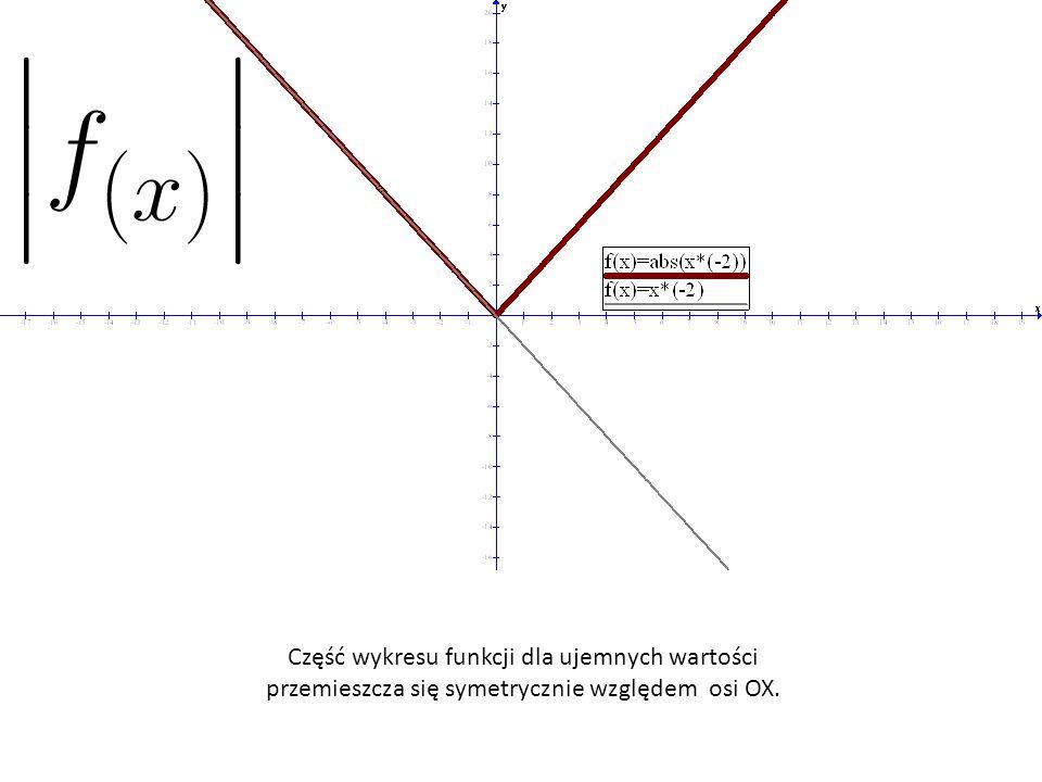 Część wykresu funkcji dla ujemnych wartości przemieszcza się symetrycznie względem osi OX.