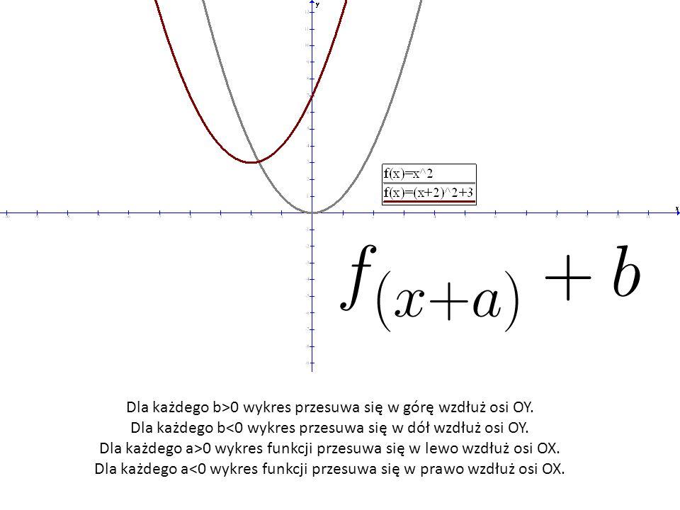 Dla każdego b>0 wykres przesuwa się w górę wzdłuż osi OY. Dla każdego b<0 wykres przesuwa się w dół wzdłuż osi OY. Dla każdego a>0 wykres funkcji prze