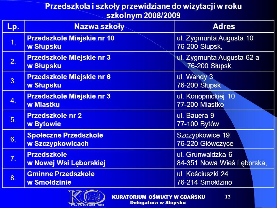 12 Lp.Nazwa szkołyAdres 1.Przedszkole Miejskie nr 10 w Słupsku ul.