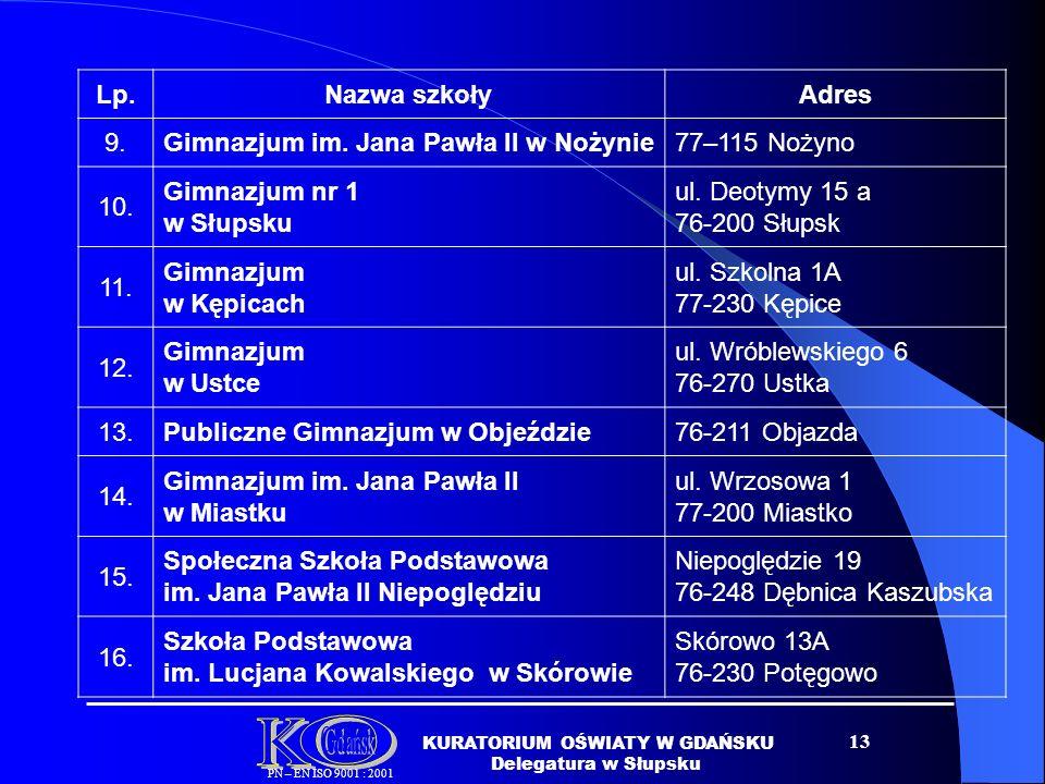 13 Lp.Nazwa szkołyAdres 9.Gimnazjum im.Jana Pawła II w Nożynie77–115 Nożyno 10.