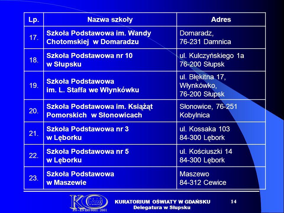 14 Lp.Nazwa szkołyAdres 17.Szkoła Podstawowa im.