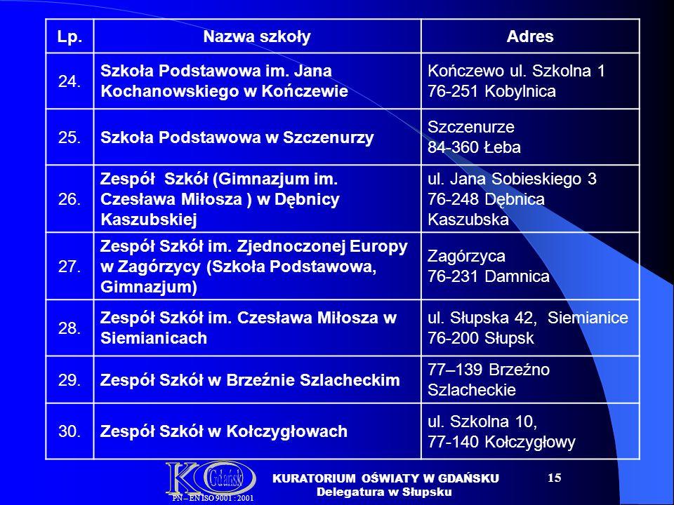 15 Lp.Nazwa szkołyAdres 24.Szkoła Podstawowa im. Jana Kochanowskiego w Kończewie Kończewo ul.