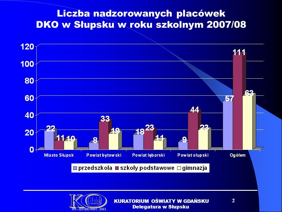 2 KURATORIUM OŚWIATY W GDAŃSKU Delegatura w Słupsku PN – EN ISO 9001 : 2001 Liczba nadzorowanych placówek DKO w Słupsku w roku szkolnym 2007/08
