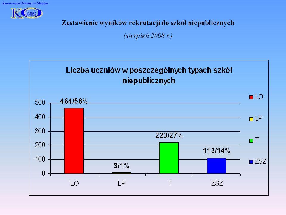 Zestawienie wyników rekrutacji do szkół niepublicznych (sierpień 2008 r.) Kuratorium Oświaty w Gdańsku