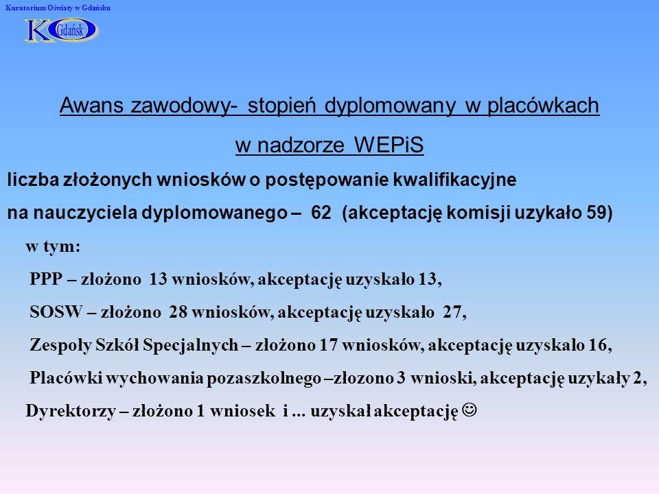 Kuratorium Oświaty w Gdańsku Awans zawodowy- stopień dyplomowany w placówkach w nadzorze WEPiS liczba złożonych wniosków o postępowanie kwalifikacyjne na nauczyciela dyplomowanego – 62 (akceptację komisji uzykało 59) w tym: PPP – złożono 13 wniosków, akceptację uzyskało 13, SOSW – złożono 28 wniosków, akceptację uzyskało 27, Zespoły Szkół Specjalnych – złożono 17 wniosków, akceptację uzyskalo 16, Placówki wychowania pozaszkolnego –złozono 3 wnioski, akceptację uzykały 2, Dyrektorzy – złożono 1 wniosek i...
