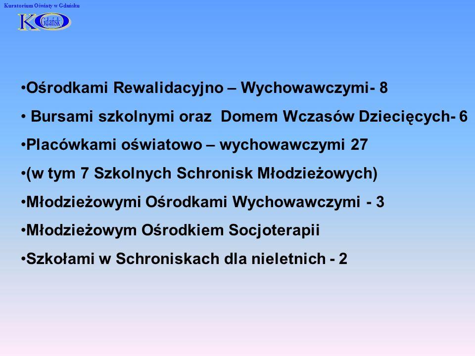 Kuratorium Oświaty w Gdańsku Ośrodkami Rewalidacyjno – Wychowawczymi- 8 Bursami szkolnymi oraz Domem Wczasów Dziecięcych- 6 Placówkami oświatowo – wychowawczymi 27 (w tym 7 Szkolnych Schronisk Młodzieżowych) Młodzieżowymi Ośrodkami Wychowawczymi - 3 Młodzieżowym Ośrodkiem Socjoterapii Szkołami w Schroniskach dla nieletnich - 2