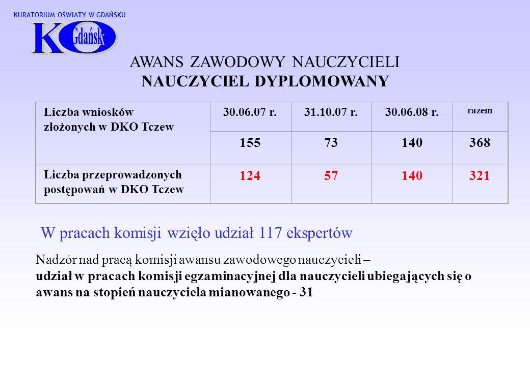 KURATORIUM OŚWIATY W GDAŃSKU Liczba wniosków złożonych w DKO Tczew 30.06.07 r.31.10.07 r.30.06.08 r.