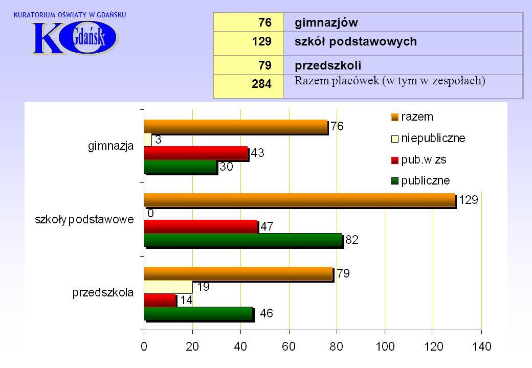 76gimnazjów 129szkół podstawowych 7979przedszkoli Razem placówek (w tym w zespołach) 284 KURATORIUM OŚWIATY W GDAŃSKU