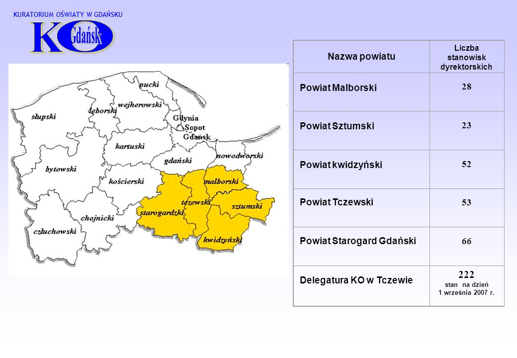 Nazwa powiatu Liczba stanowisk dyrektorskich Powiat Malborski 28 Powiat Sztumski 23 Powiat kwidzyński 52 Powiat Tczewski 53 Powiat Starogard Gdański 66 Delegatura KO w Tczewie 222 stan na dzień 1 września 2007 r.