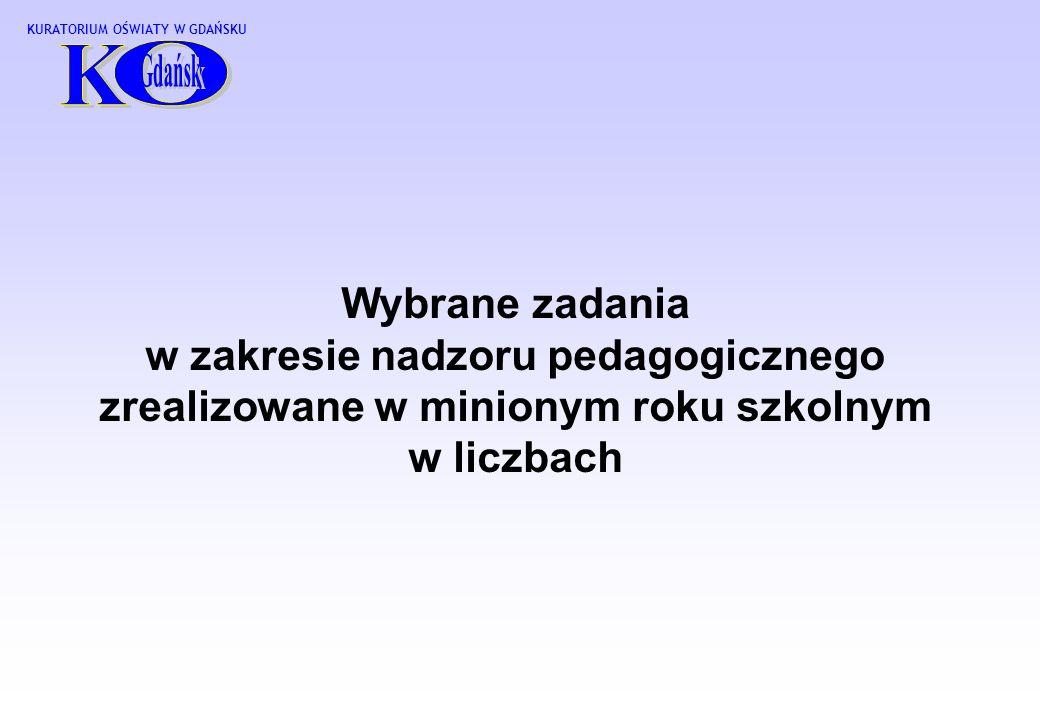 Wybrane zadania w zakresie nadzoru pedagogicznego zrealizowane w minionym roku szkolnym w liczbach