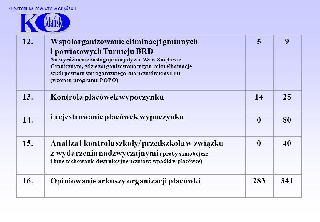 KURATORIUM OŚWIATY W GDAŃSKU 12.Współorganizowanie eliminacji gminnych i powiatowych Turnieju BRD Na wyróżnienie zasługuje inicjatywa ZS w Smętowie Granicznym, gdzie zorganizowano w tym roku eliminacje szkól powiatu starogardzkiego dla uczniów klas I-III (wzorem programu POPO) 59 13.Kontrola placówek wypoczynku i rejestrowanie placówek wypoczynku 1425 14.080 15.Analiza i kontrola szkoły/ przedszkola w związku z wydarzenia nadzwyczajnymi ( próby samobójcze i inne zachowania destrukcyjne uczniów; wpadki w placówce) 040 16.Opiniowanie arkuszy organizacji placówki283341