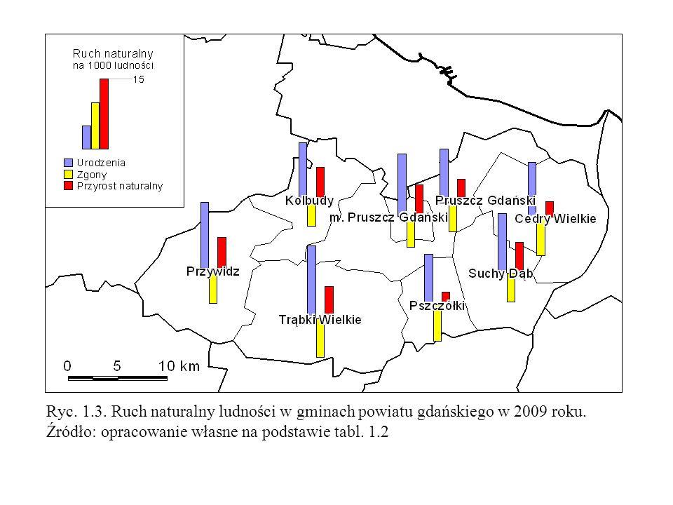 Ryc.1.3. Ruch naturalny ludności w gminach powiatu gdańskiego w 2009 roku.