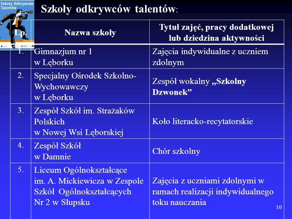 Szkoły odkrywców talentów : 10 Lp.Nazwa szkoły Tytuł zajęć, pracy dodatkowej lub dziedzina aktywności 1. Gimnazjum nr 1 w Lęborku Zajęcia indywidualne