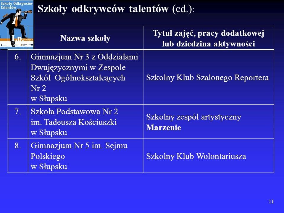 Szkoły odkrywców talentów (cd.) : 11 Lp.Nazwa szkoły Tytuł zajęć, pracy dodatkowej lub dziedzina aktywności 6.Gimnazjum Nr 3 z Oddziałami Dwujęzycznym