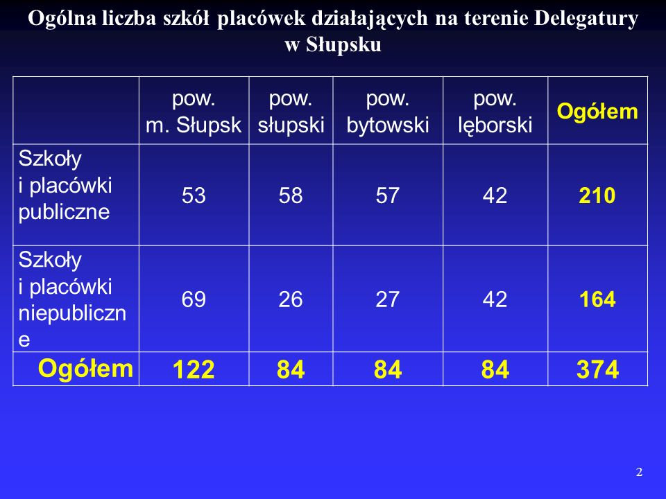 2 Ogólna liczba szkół placówek działających na terenie Delegatury w Słupsku pow. m. Słupsk pow. słupski pow. bytowski pow. lęborski Ogółem Szkoły i pl