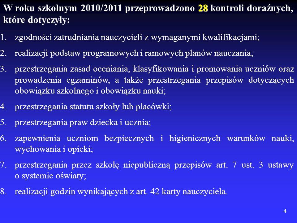 4 28 W roku szkolnym 2010/2011 przeprowadzono 28 kontroli doraźnych, które dotyczyły: 1.zgodności zatrudniania nauczycieli z wymaganymi kwalifikacjami; 2.realizacji podstaw programowych i ramowych planów nauczania; 3.przestrzegania zasad oceniania, klasyfikowania i promowania uczniów oraz prowadzenia egzaminów, a także przestrzegania przepisów dotyczących obowiązku szkolnego i obowiązku nauki; 4.przestrzegania statutu szkoły lub placówki; 5.przestrzegania praw dziecka i ucznia; 6.zapewnienia uczniom bezpiecznych i higienicznych warunków nauki, wychowania i opieki; 7.przestrzegania przez szkołę niepubliczną przepisów art.