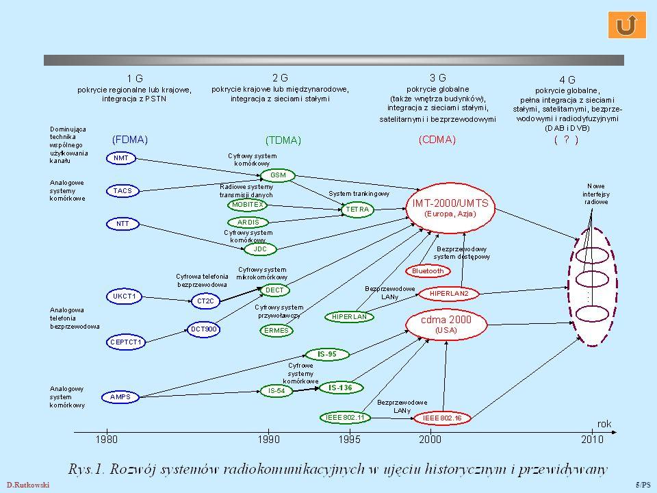 D.Rutkowski6/PS 2. Systemy komórkowe 2G