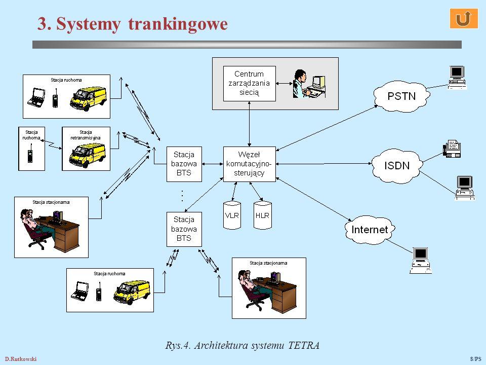 D.Rutkowski8/PS 3. Systemy trankingowe Rys.4. Architektura systemu TETRA