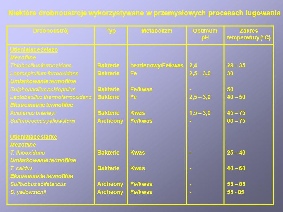 Porównanie efektywności ługowania miedzi z enargitu (Cu 3 AsS 4 ) ( ) w obecności bakterii, pH 1,6 ( ) ługowanie kwaśne Mechanizmy bioługowania metali z rud Mikrobiologiczne ługowanie metali z rud