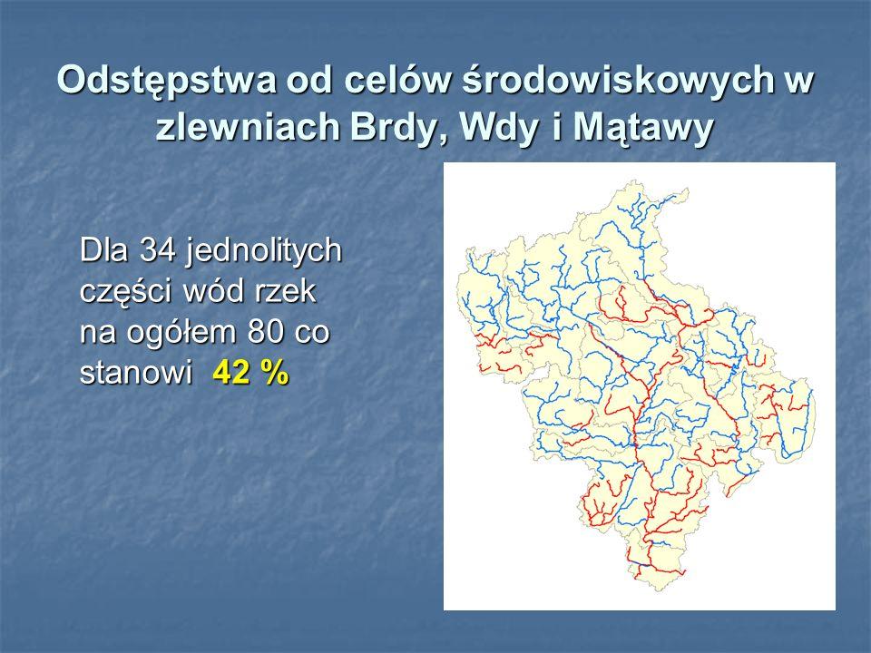 Odstępstwa od celów środowiskowych w zlewniach Brdy, Wdy i Mątawy Dla 34 jednolitych części wód rzek na ogółem 80 co stanowi 42 % Dla 34 jednolitych c