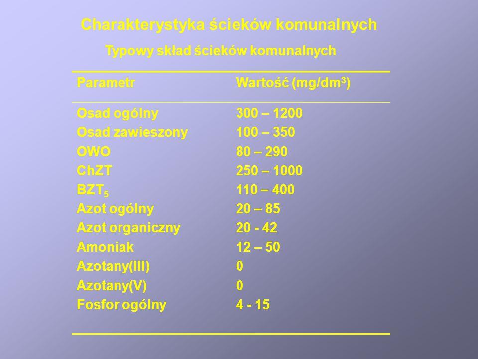 Charakterystyka ścieków komunalnych ParametrWartość (mg/dm 3 ) Osad ogólny Osad zawieszony OWO ChZT BZT 5 Azot ogólny Azot organiczny Amoniak Azotany(III) Azotany(V) Fosfor ogólny 300 – 1200 100 – 350 80 – 290 250 – 1000 110 – 400 20 – 85 20 - 42 12 – 50 0 4 - 15 Typowy skład ścieków komunalnych