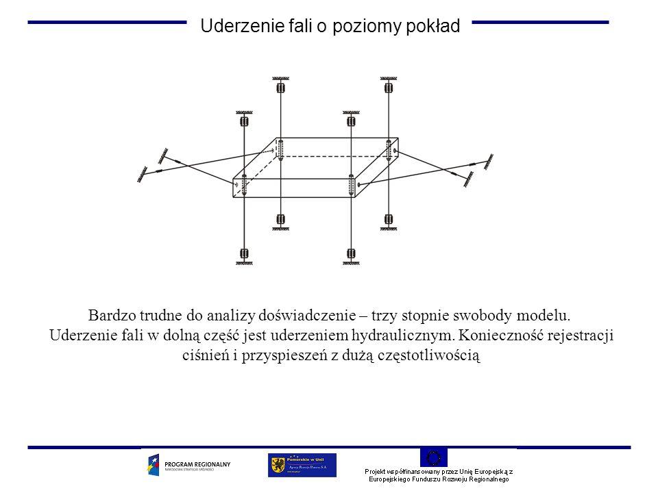 Uderzenie fali o poziomy pokład Bardzo trudne do analizy doświadczenie – trzy stopnie swobody modelu.