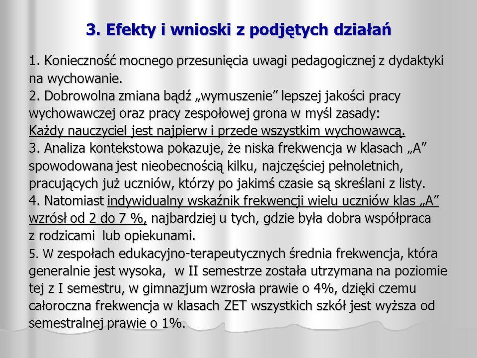 3. Efekty i wnioski z podjętych działań 1. Konieczność mocnego przesunięcia uwagi pedagogicznej z dydaktyki na wychowanie. 2. Dobrowolna zmiana bądź w
