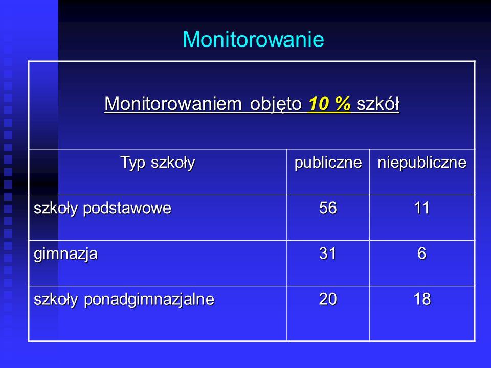 Monitorowanie Monitorowaniem objęto 10 % szkół Typ szkoły publiczneniepubliczne szkołypodstawowe 5611 gimnazja316 szkoły ponadgimnazjalne 2018