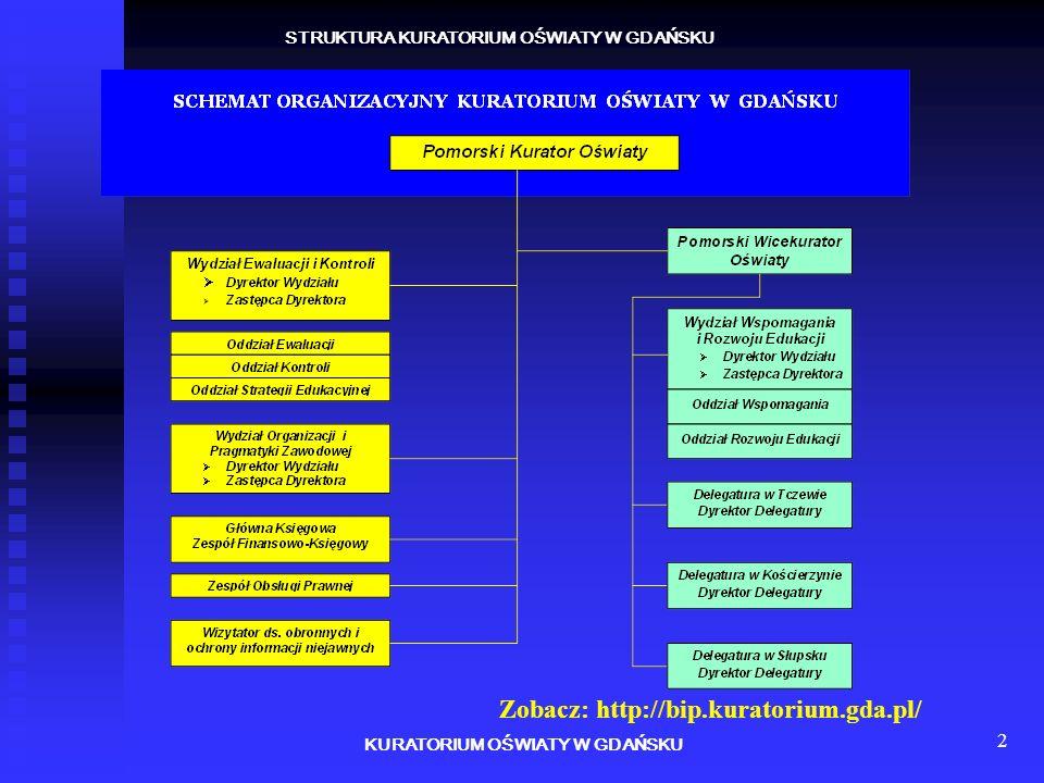 2 STRUKTURA KURATORIUM OŚWIATY W GDAŃSKU KURATORIUM OŚWIATY W GDAŃSKU Zobacz: http://bip.kuratorium.gda.pl/