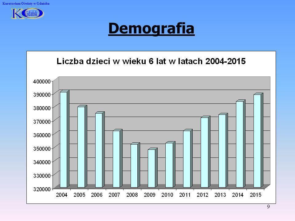 9 Kuratorium Oświaty w Gdańsku Demografia