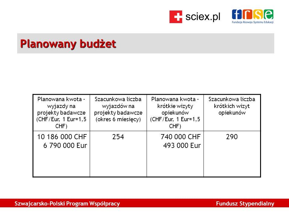 Szwajcarsko-Polski Program Współpracy Fundusz Stypendialny Planowany budżet Planowana kwota - wyjazdy na projekty badawcze (CHF/Eur, 1 Eur=1,5 CHF) Szacunkowa liczba wyjazdów na projekty badawcze (okres 6 miesięcy) Planowana kwota - krótkie wizyty opiekunów (CHF/Eur, 1 Eur=1,5 CHF) Szacunkowa liczba krótkich wizyt opiekunów 10 186 000 CHF 6 790 000 Eur 254740 000 CHF 493 000 Eur 290
