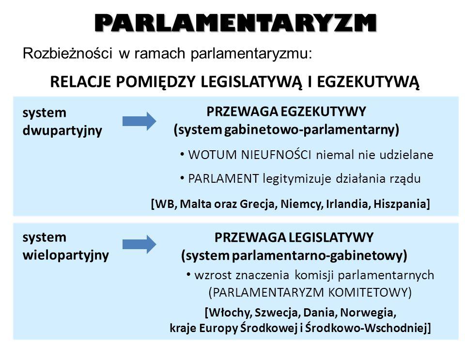 PARLAMENTARYZM SPOSÓB PODEJMOWANIA DECYZJI DEMOKRACJA WESTMINSTERSKA decyzje podejmowane większością głosów DEMOKRACJA KONSENSULARNA decyzje podejmowane w taki sposób, aby uzyskać rozwiązanie satysfakcjonujące możliwie wiele stron PARLAMENTARYZM WIĘKSZOŚCIOWY 1.Ordynacja większościowa 2.System dwupartyjny 3.Bikameralizm niesymetryczny 4.Przewaga egzekutywy 5.Centralizacja władzy PARLAMENTARYZM KONSENSULARNY 1.Ordynacja proporcjonalna 2.System wielopartyjny 3.Bikameralizm symetryczny 4.Równowaga pomiędzy legislatywą a egzekutywą 5.Decentralizacja władzy WB, Malta, Grecja, HiszpaniaBelgia