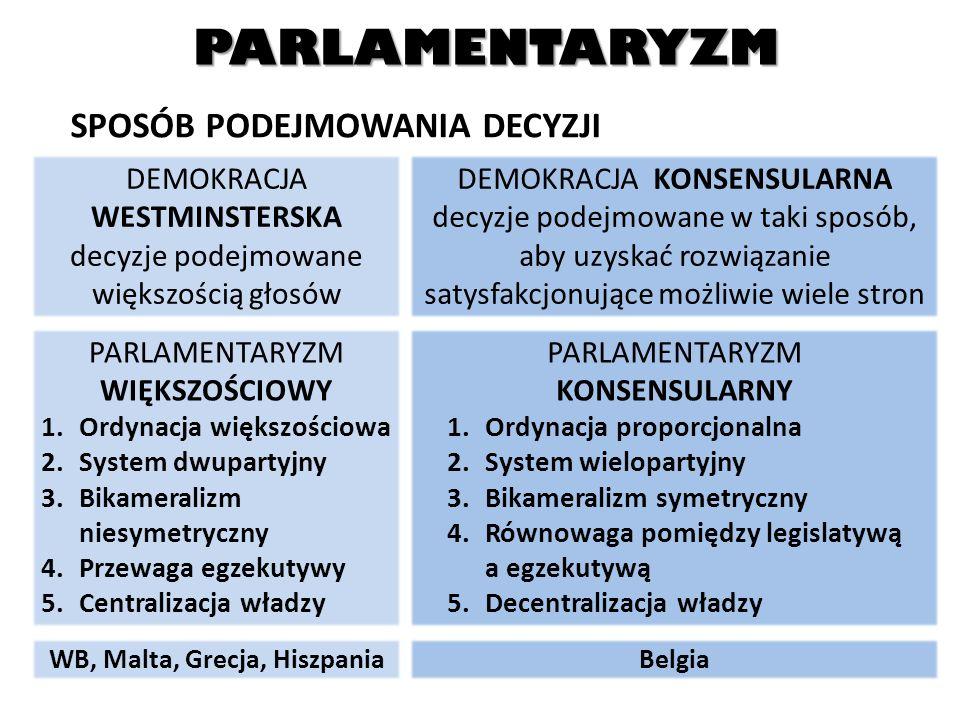 PARLAMENTARYZM SPOSÓB PODEJMOWANIA DECYZJI DEMOKRACJA WESTMINSTERSKA decyzje podejmowane większością głosów DEMOKRACJA KONSENSULARNA decyzje podejmowa