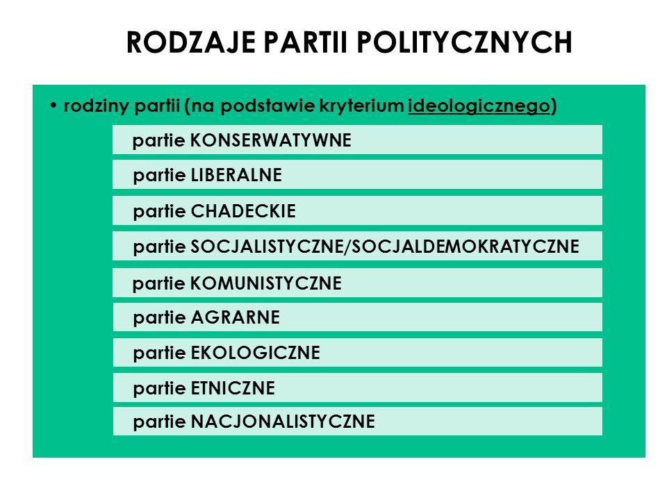 RODZAJE PARTII POLITYCZNYCH rodziny partii (na podstawie kryterium ideologicznego) partie KONSERWATYWNE partie LIBERALNE partie CHADECKIE partie SOCJA