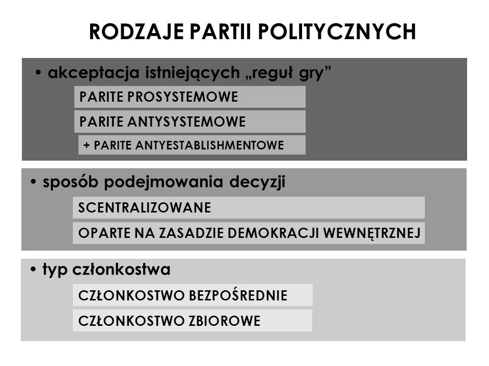 RODZAJE PARTII POLITYCZNYCH akceptacja istniejących reguł gry PARITE PROSYSTEMOWE PARITE ANTYSYSTEMOWE + PARITE ANTYESTABLISHMENTOWE sposób podejmowan