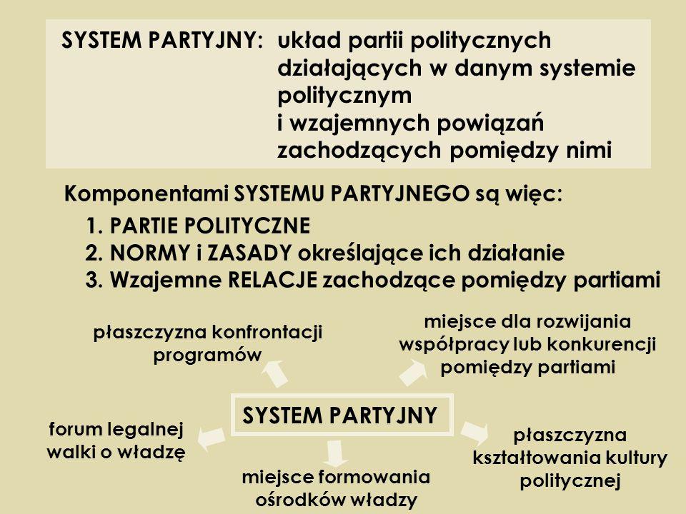 SYSTEM PARTYJNY: układ partii politycznych działających w danym systemie politycznym i wzajemnych powiązań zachodzących pomiędzy nimi Komponentami SYS