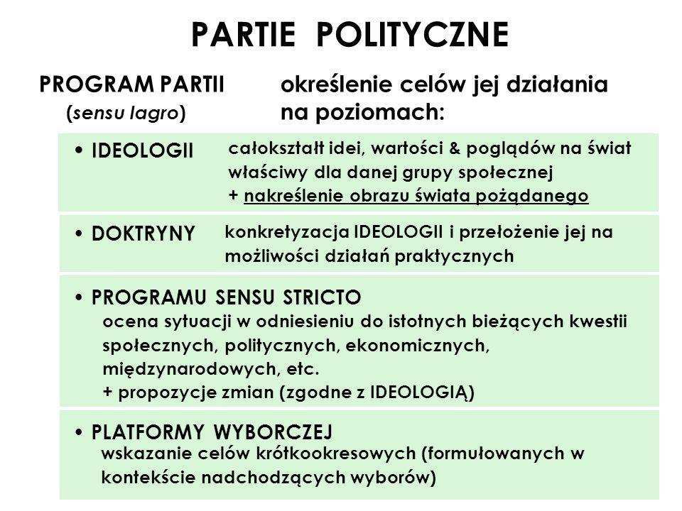 PARTIE POLITYCZNE PROGRAM PARTII określenie celów jej działania ( sensu lagro ) na poziomach: IDEOLOGII DOKTRYNY PROGRAMU SENSU STRICTO PLATFORMY WYBO