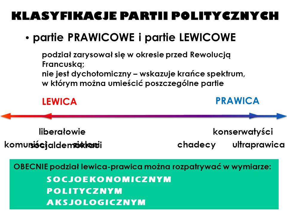 KLASYFIKACJE PARTII POLITYCZNYCH partie PRAWICOWE i partie LEWICOWE podział zarysował się w okresie przed Rewolucją Francuską; nie jest dychotomiczny