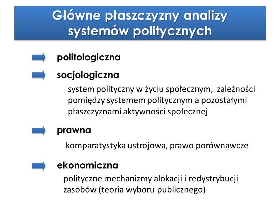 Główne płaszczyzny analizy systemów politycznych Główne płaszczyzny analizy systemów politycznych politologiczna socjologiczna prawna ekonomiczna syst