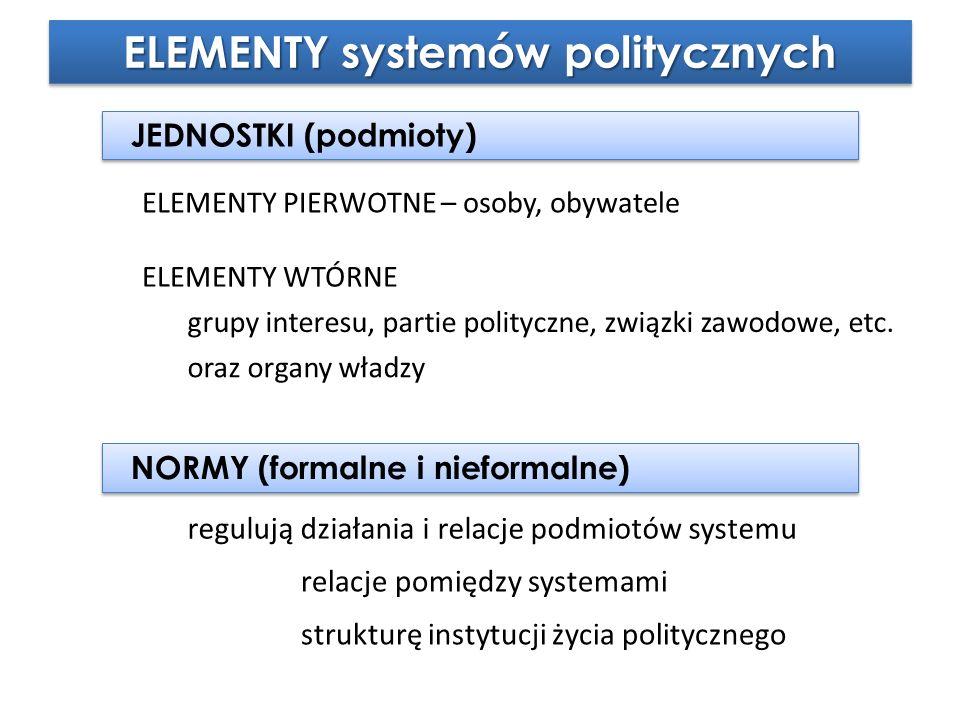ELEMENTY systemów politycznych JEDNOSTKI (podmioty) NORMY (formalne i nieformalne) ELEMENTY PIERWOTNE – osoby, obywatele regulują działania i relacje