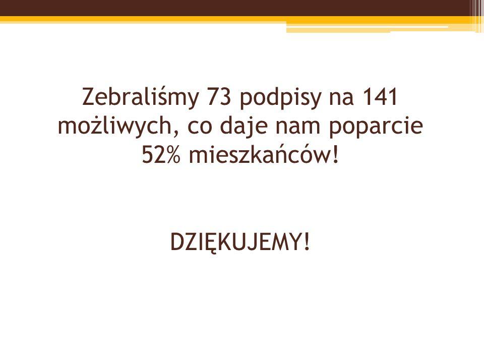 Zebraliśmy 73 podpisy na 141 możliwych, co daje nam poparcie 52% mieszkańców! DZIĘKUJEMY!
