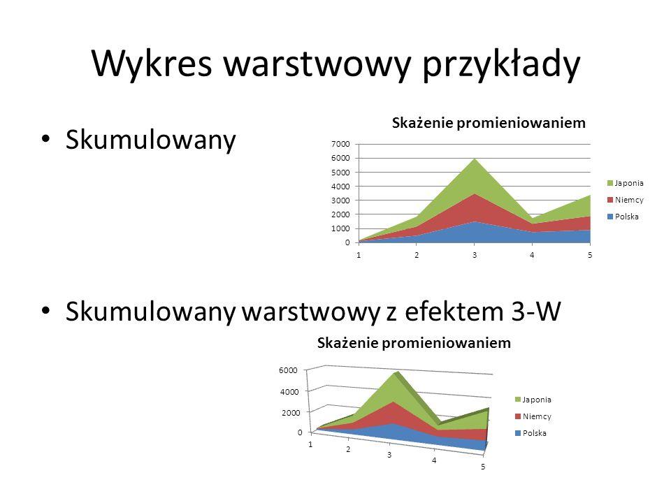 Wykres warstwowy przykłady Skumulowany Skumulowany warstwowy z efektem 3-W